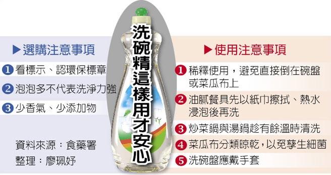 【台灣】台大調查 半數洗碗精 含致癌甲醛