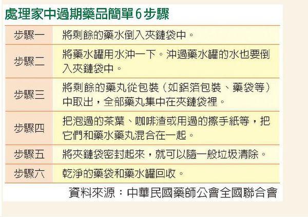 【台灣】藥不能丟馬桶 立委提議超商回收