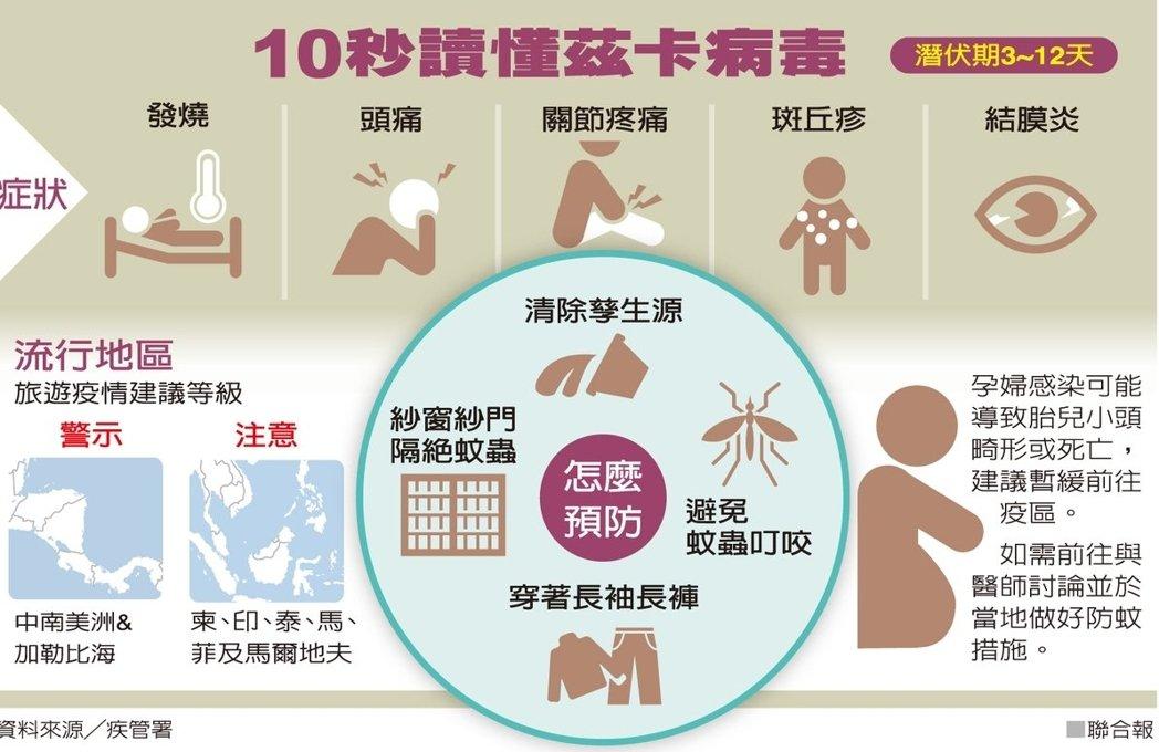 【台灣】「茲卡病毒」蔓延  美提供病毒血清