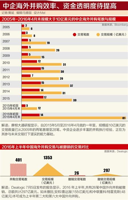 中國加速對歐投資是雙贏之舉