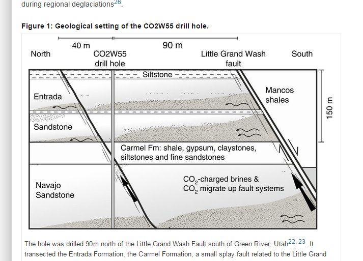 研究:抗暖化  二氧化碳封地底可保存10萬年