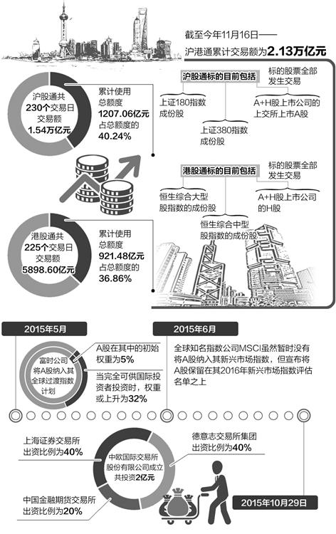 內地與香港資本市場的互聯互通步伐正日益加快