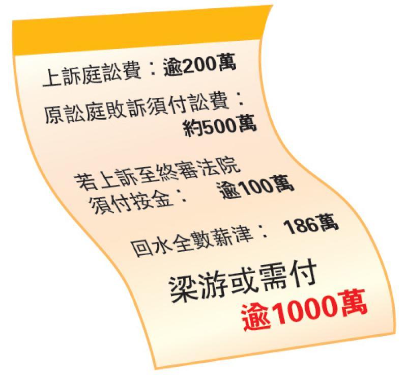 梁頌上訴敗訴應承擔百萬訴訟費兼回水