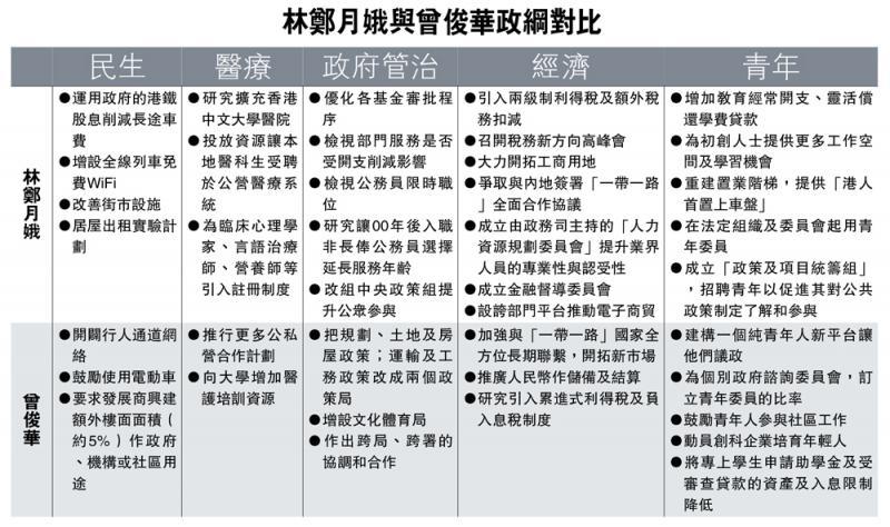 林鄭月娥比曾俊華更省一籌的施政綱領