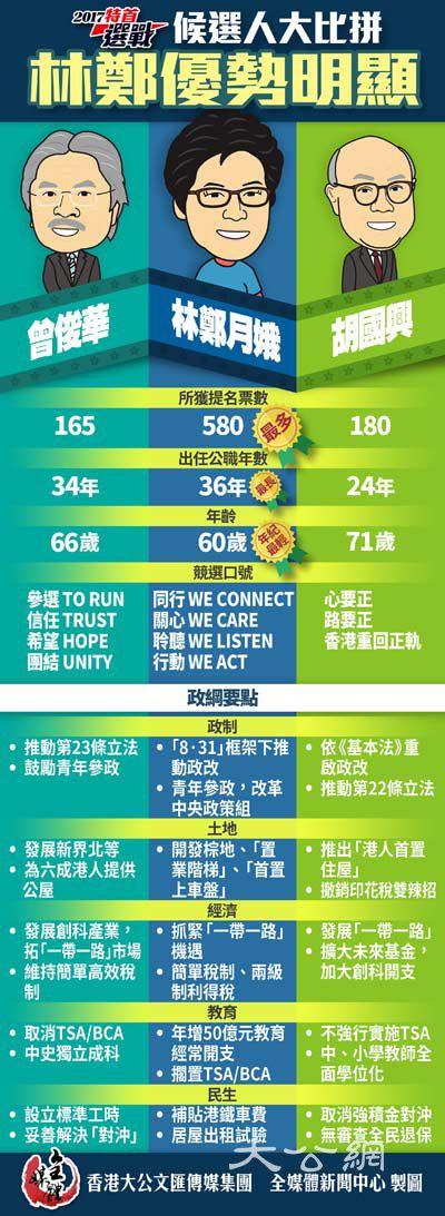 林鄭月娥施政綱領涵蓋三十八個界別得支持