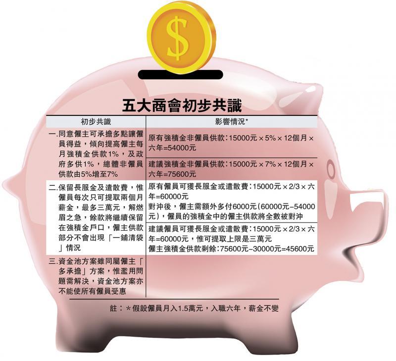 五商會探討積金對沖方案 保障職員利益