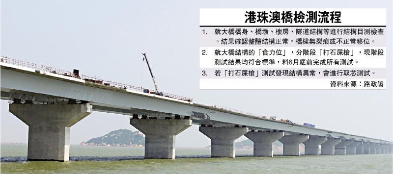 港珠澳大橋測試風波