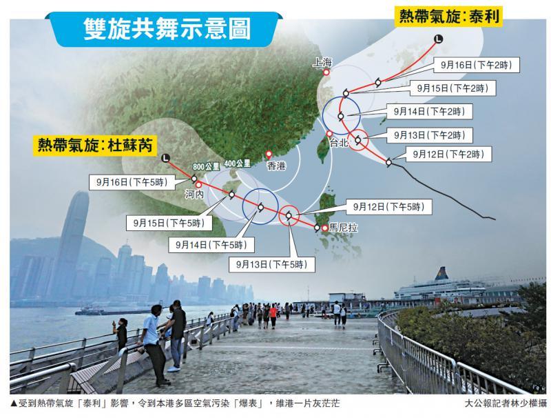 料倆颱風不會襲擊香港