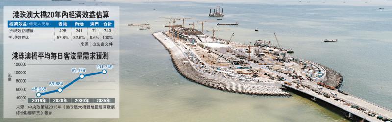 港珠澳大橋20年内將帶來可觀經濟效益