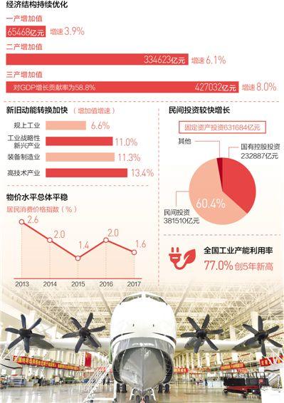 中國經濟發展進入新常態