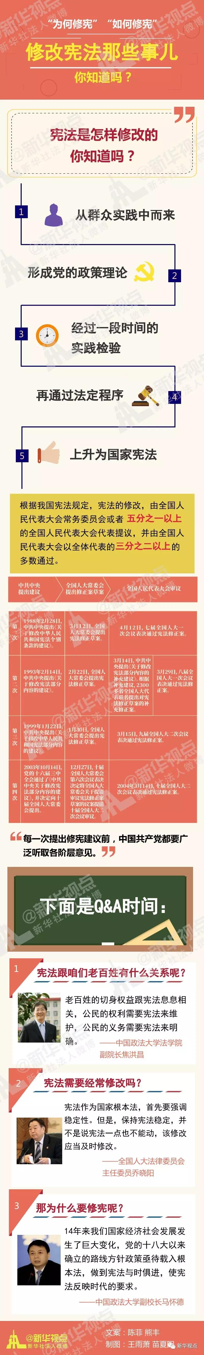 中共中央關於修改憲法部分內容的建議